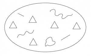 """Figure 2. Laurel's alternative to the notion of human and computer, united or divided by an interface. According to Laurel's scheme, """"the triangles are agents of either human or computer-generated types, and the other shapes are other objects in the virtual environment. The shape of the 'stage' is oval, like the beam of a spotlight, to suggest that all that matters is that which is 'illuminated.'"""" (p. 18)"""